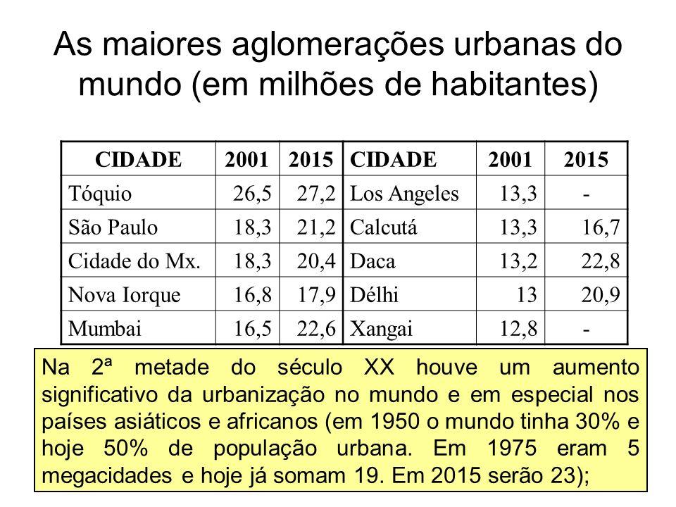 As maiores aglomerações urbanas do mundo (em milhões de habitantes) CIDADE20012015CIDADE20012015 Tóquio26,527,2Los Angeles13,3- São Paulo18,321,2Calcu