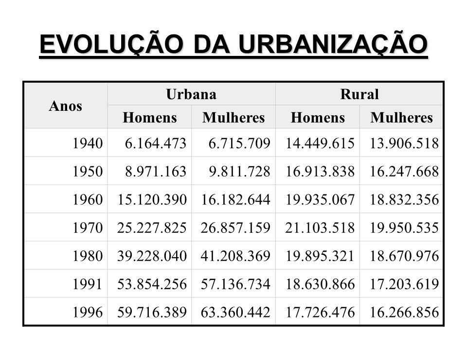 Anos UrbanaRural HomensMulheresHomensMulheres 19406.164.4736.715.70914.449.61513.906.518 19508.971.1639.811.72816.913.83816.247.668 196015.120.39016.1