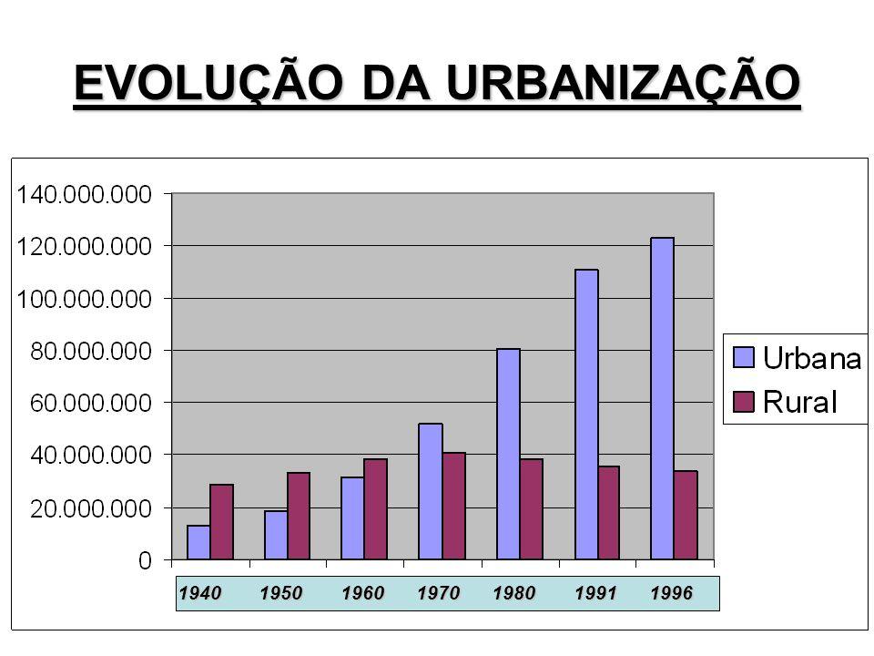 SITUAÇÃO ATUAL ATENÇÃO: Atualmente o Brasil apresenta cerca de 82% de população urbana