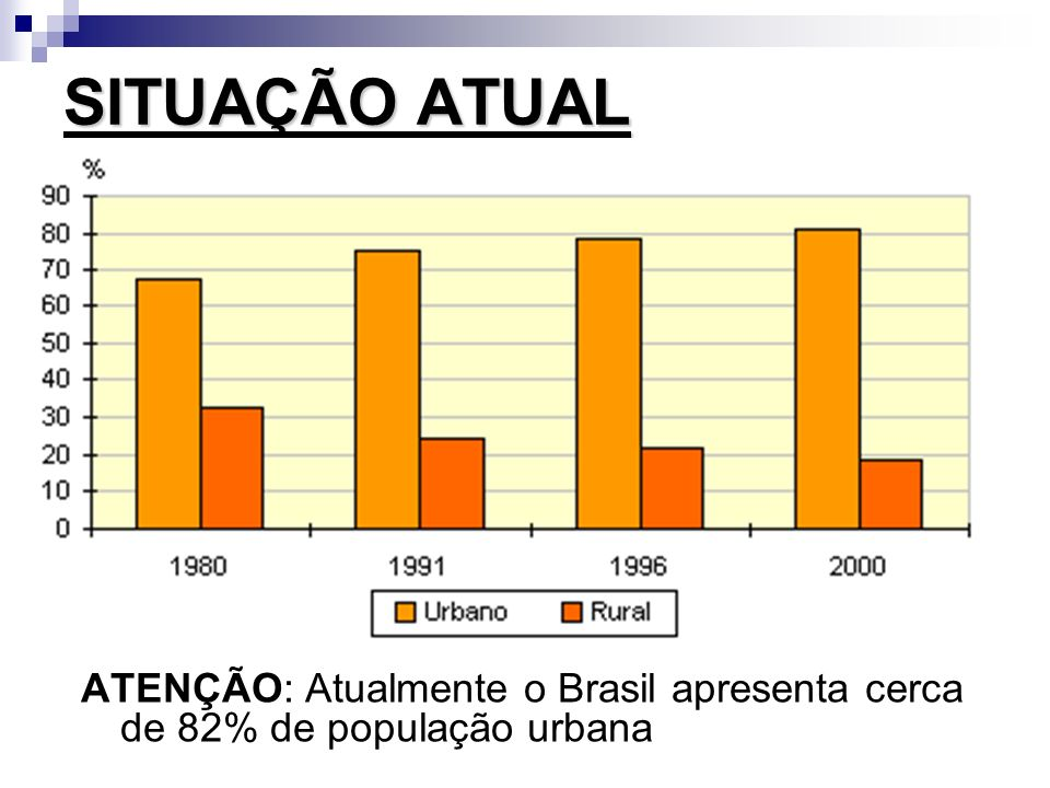 Por que o Brasil apresentou uma urbanização tão acelerada.