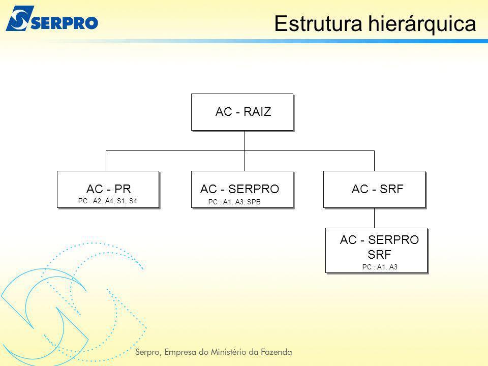 AC - RAIZ AC - SRF AC - SERPRO SRF AC - PRAC - SERPRO PC : A2, A4, S1, S4 PC : A1, A3, SPB PC : A1, A3 Estrutura hierárquica