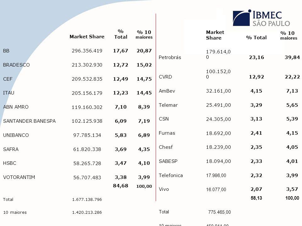 Market Share % Total % 10 maiores BB 296.356.41917,6720,87 BRADESCO 213.302.93012,7215,02 CEF 209.532.83512,4914,75 ITAU 205.156.17912,2314,45 ABN AMR