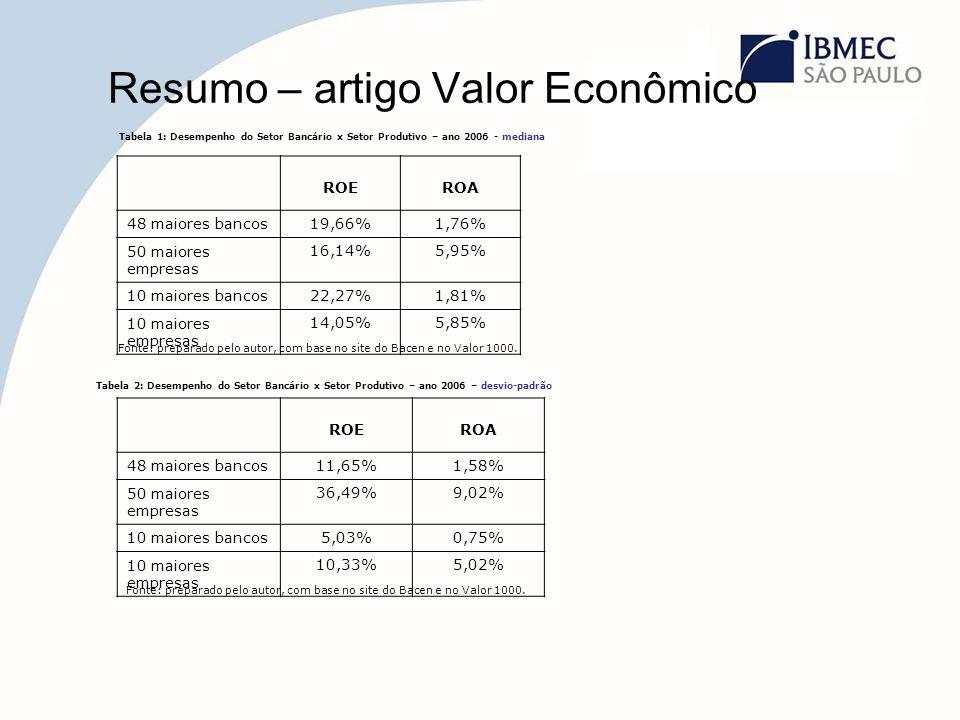 Resumo – artigo Valor Econômico Tabela 1: Desempenho do Setor Bancário x Setor Produtivo – ano 2006 - mediana ROEROA 48 maiores bancos19,66%1,76% 50 m