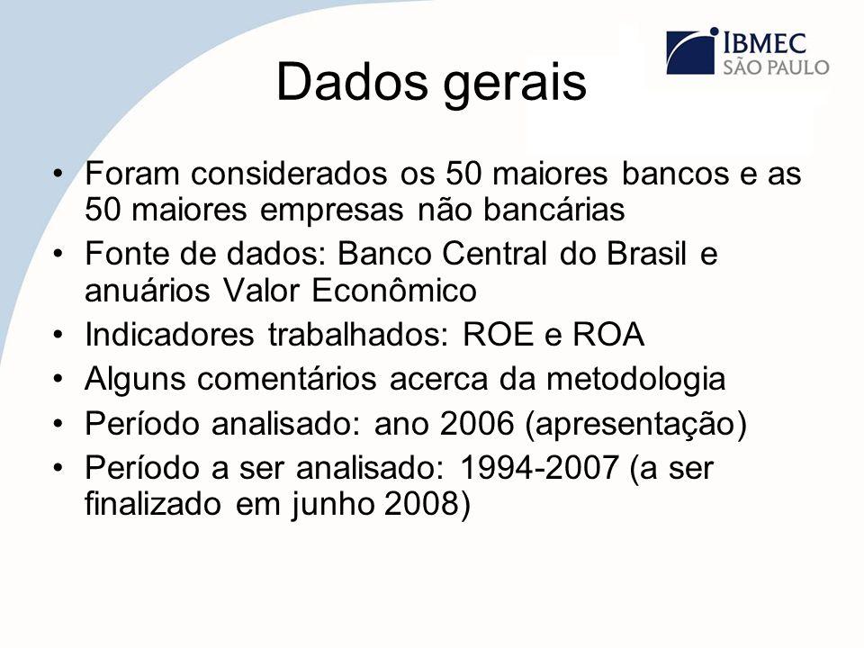 Dados gerais Foram considerados os 50 maiores bancos e as 50 maiores empresas não bancárias Fonte de dados: Banco Central do Brasil e anuários Valor E