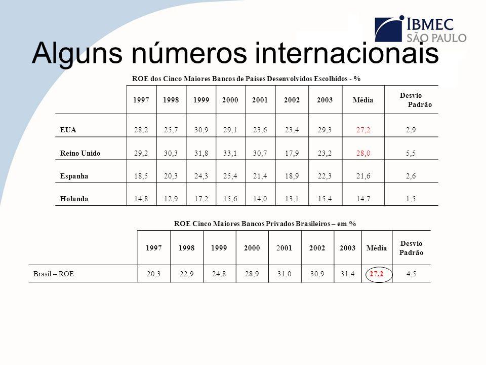ROE dos Cinco Maiores Bancos de Países Desenvolvidos Escolhidos - % 1997199819992000200120022003Média Desvio Padrão EUA28,225,730,929,123,623,429,327,