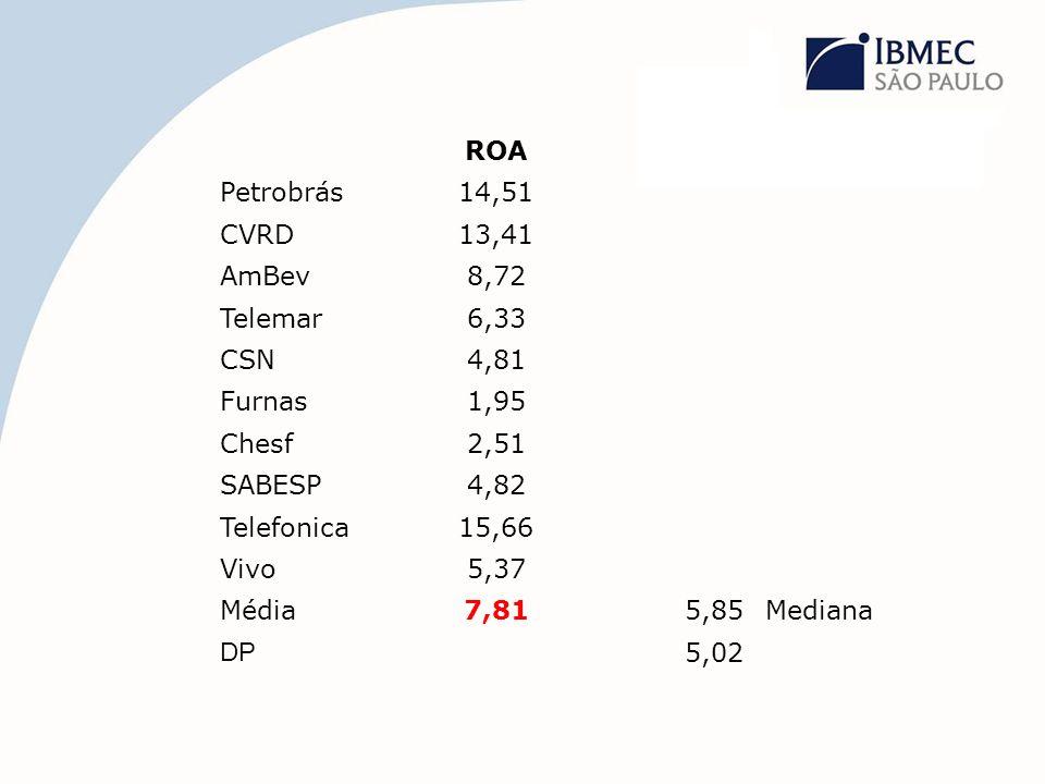 ROA Petrobrás14,51 CVRD13,41 AmBev8,72 Telemar6,33 CSN4,81 Furnas1,95 Chesf2,51 SABESP4,82 Telefonica15,66 Vivo5,37 Média7,815,85Mediana DP 5,02