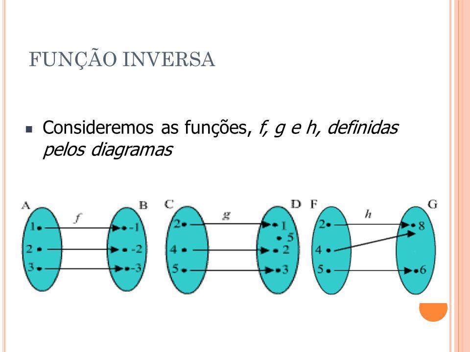 FUNÇÃO INVERSA Consideremos as funções, f, g e h, definidas pelos diagramas