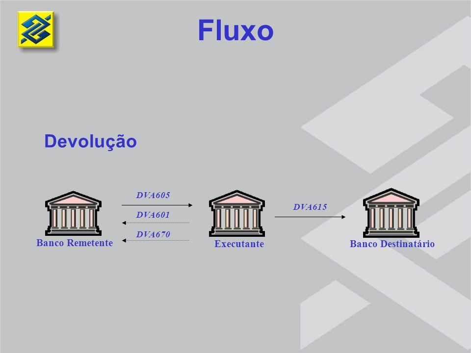 Devolução Fluxo Banco Remetente Executante Banco Destinatário DVA670 DVA601 DVA605 DVA615