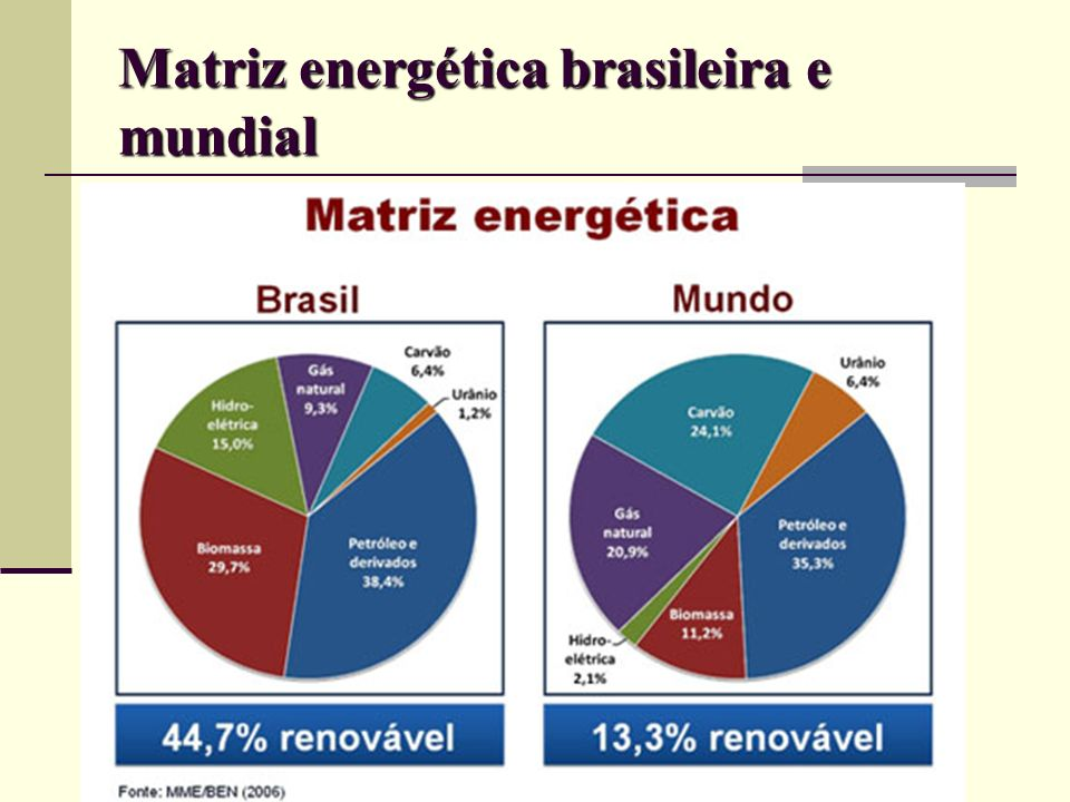 COMPARAÇÃO (Hidrelétricas existentes e em construção)