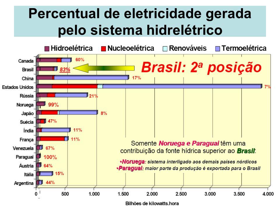 Percentual de eletricidade gerada pelo sistema hidrelétrico