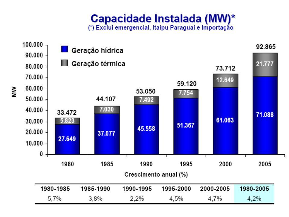 Potencial hidrelétrico brasileiro 260 GWTotal cadastrado: 260 GW (superestimado, tendo em vista que desconsidera inúmeros fatores, como é o caso de reservas ambientais, terras indígenas, elevadas distâncias para a transmissão de energia, etc.); 79 GWPotencial hidrelétrico disponível 79 GW + taxa de insucesso pelas inviabilidades econômicas e ambientais; Capacidade instalada nos rios brasileiros: cerca de 60% está na Bacia do Rio Paraná, 16% na do rio São Francisco e 12% na bacia do Tocantins.