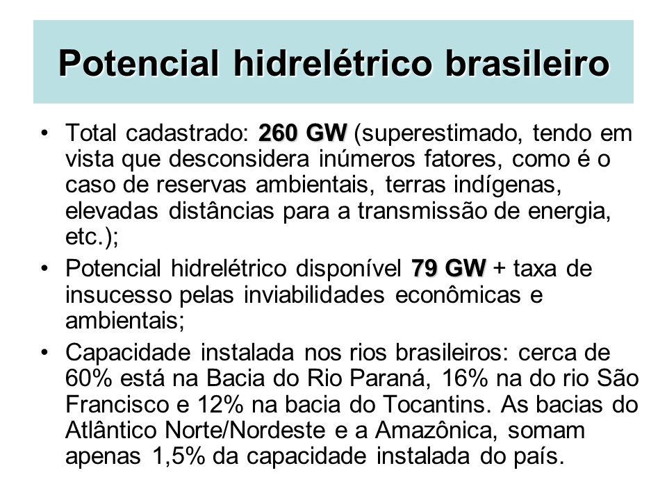 Potencial hidrelétrico brasileiro 260 GWTotal cadastrado: 260 GW (superestimado, tendo em vista que desconsidera inúmeros fatores, como é o caso de re