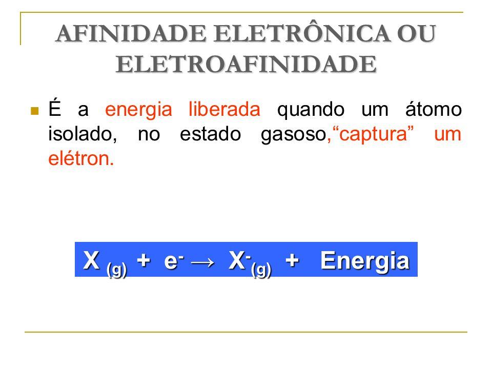 AFINIDADE ELETRÔNICA OU ELETROAFINIDADE É a energia liberada quando um átomo isolado, no estado gasoso,captura um elétron. X (g) + e - X - (g) + Energ