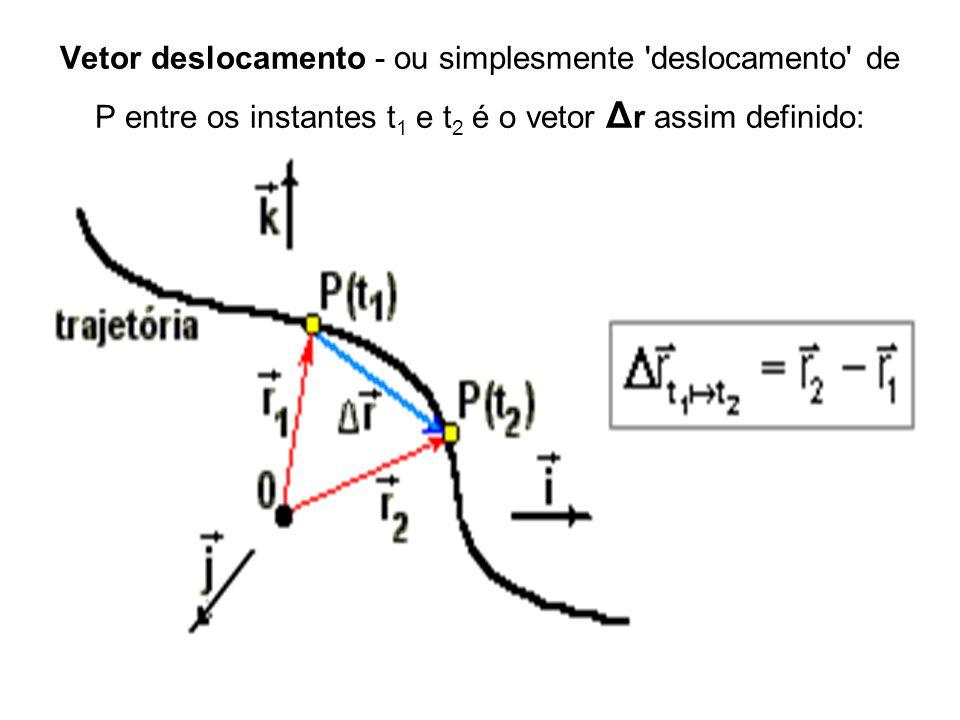 Vetor deslocamento - ou simplesmente 'deslocamento' de P entre os instantes t 1 e t 2 é o vetor Δ r assim definido: