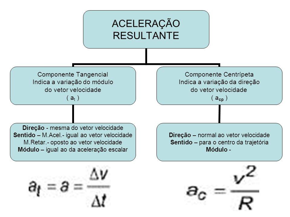 ACELERAÇÃO RESULTANTE Componente Tangencial Indica a variação do módulo do vetor velocidade ( at ) Direção - mesma do vetor velocidade Sentido – M.Ace