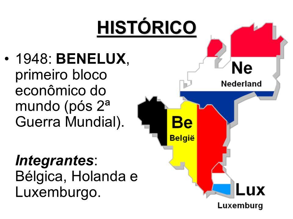 HISTÓRICO 1948: BENELUX, primeiro bloco econômico do mundo (pós 2ª Guerra Mundial). Integrantes: Bélgica, Holanda e Luxemburgo.