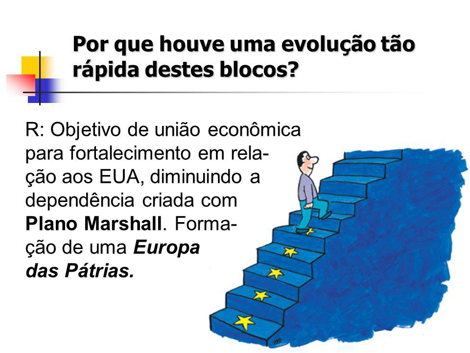 Por que houve uma evolução tão rápida destes blocos? R: Objetivo de união econômica para fortalecimento em rela- ção aos EUA, diminuindo a dependência