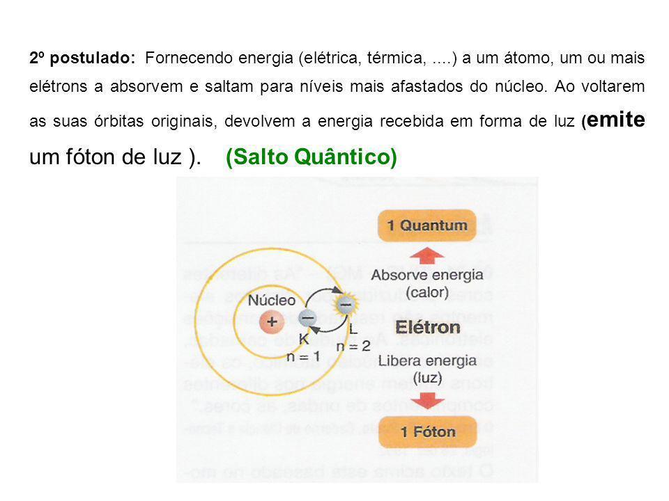 2º postulado: Fornecendo energia (elétrica, térmica,....) a um átomo, um ou mais elétrons a absorvem e saltam para níveis mais afastados do núcleo. Ao