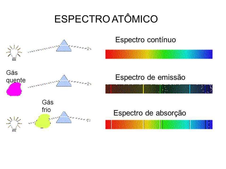 Espectro contínuo Espectro de emissão Espectro de absorção Gás frio Gás quente ESPECTRO ATÔMICO