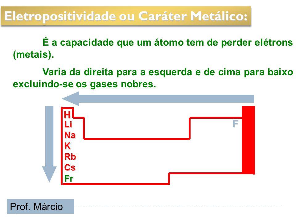 F H LiNaKRbCsFr Eletropositividade ou Caráter Metálico: É a capacidade que um átomo tem de perder elétrons (metais). Varia da direita para a esquerda