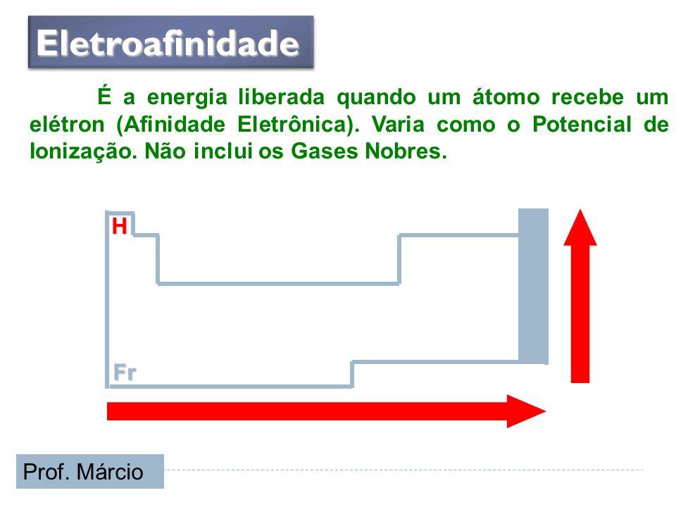 H Fr EletroafinidadeEletroafinidade É a energia liberada quando um átomo recebe um elétron (Afinidade Eletrônica). Varia como o Potencial de Ionização
