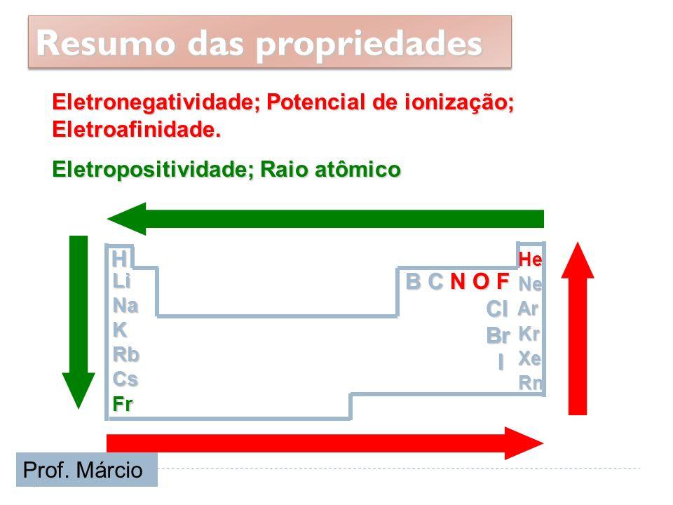 He He Ne Ne Ar Ar Kr Kr Xe Xe Rn Rn H B C N O F Cl Cl Br Br ILiNaKRbCsFr Resumo das propriedades Eletronegatividade; Potencial de ionização; Eletroafi