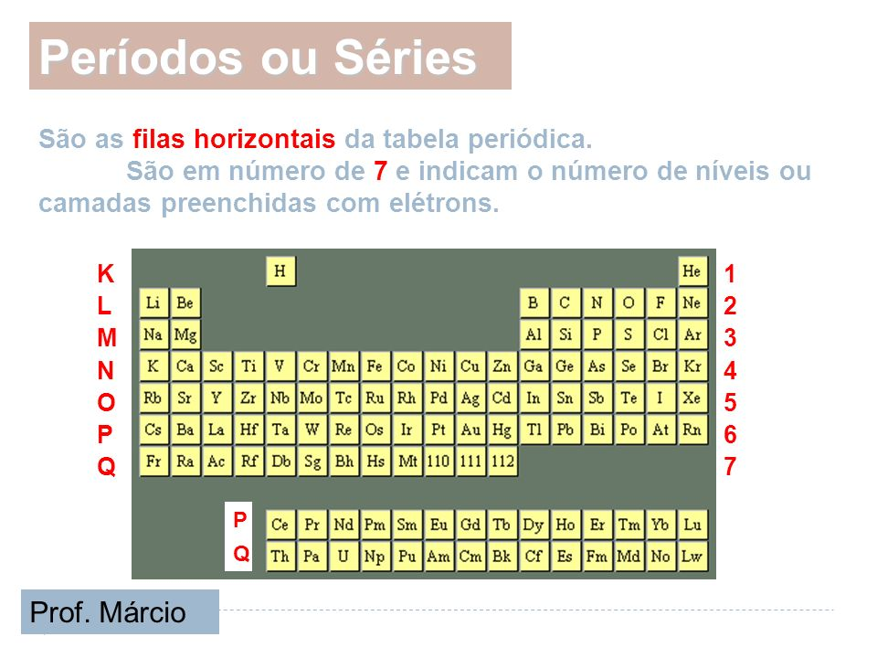 Períodos ou Séries São as filas horizontais da tabela periódica. São em número de 7 e indicam o número de níveis ou camadas preenchidas com elétrons.