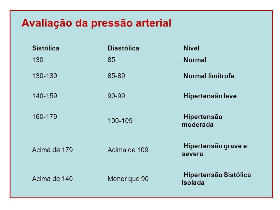 Avaliação da pressão arterial Sistólica Diastólica Nível 130 85 Normal 130-139 85-89 Normal limítrofe 140-159 90-99 Hipertensão leve 160-179 100-109 H