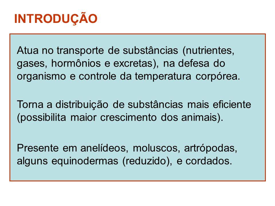 INTRODUÇÃO Atua no transporte de substâncias (nutrientes, gases, hormônios e excretas), na defesa do organismo e controle da temperatura corpórea. Pre