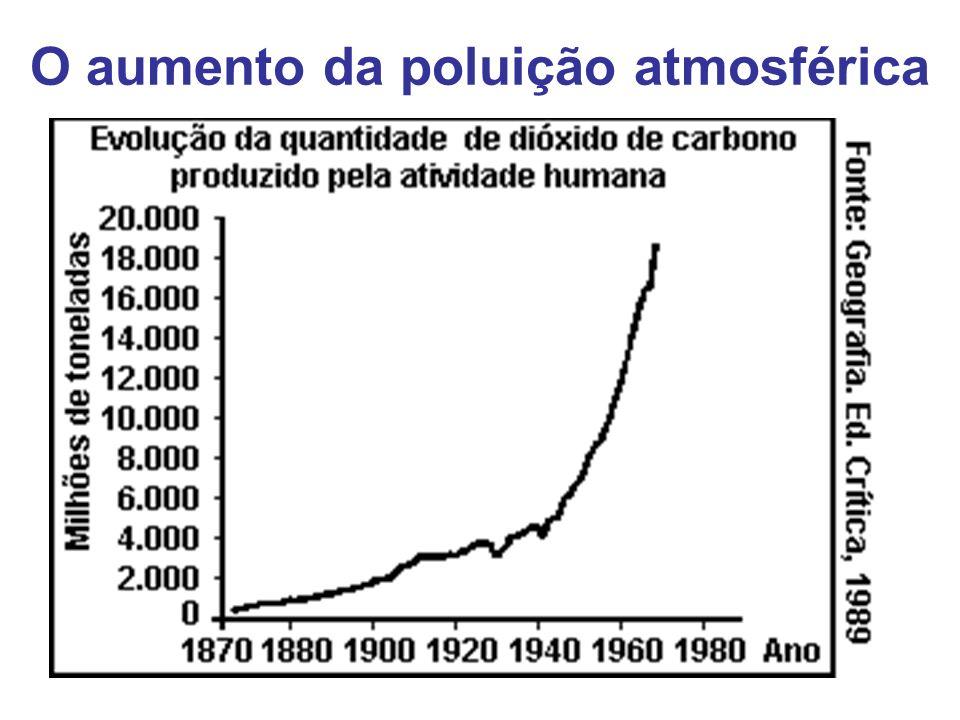 Aquecimento global O aumento no consumo dos combustíveis fósseis, as queimadas florestais e as atividades vulcânicas provocaram alterações nas concent