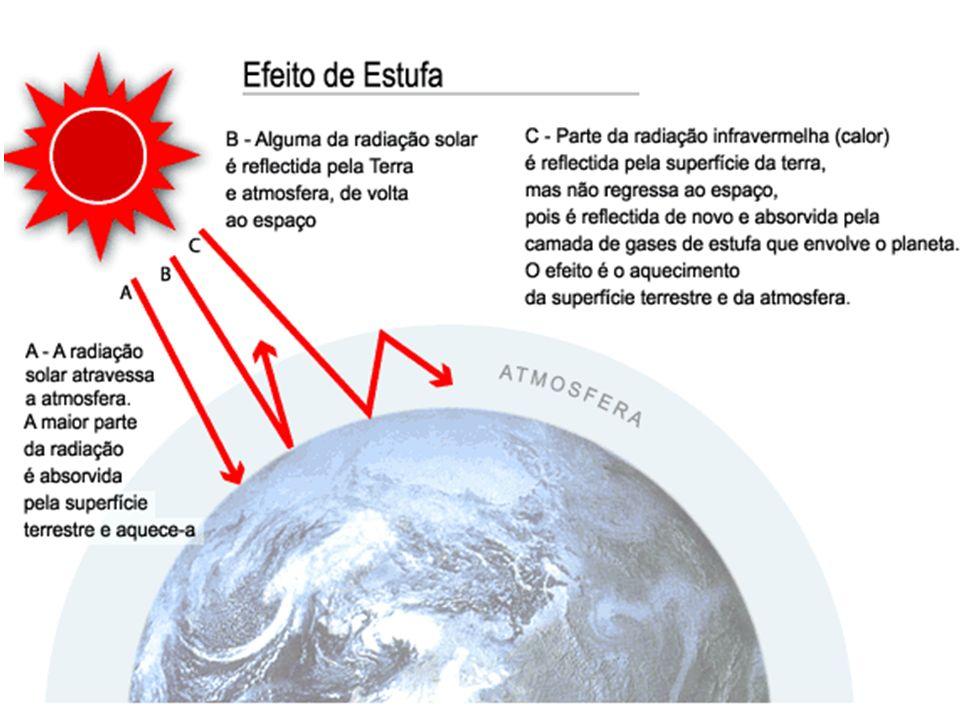 Gases de estufa Principais causas Dióxido de Carbono (CO 2 ) Combustão de combustíveis fósseis: petróleo, gás natural, carvão, desflorestação (liberta