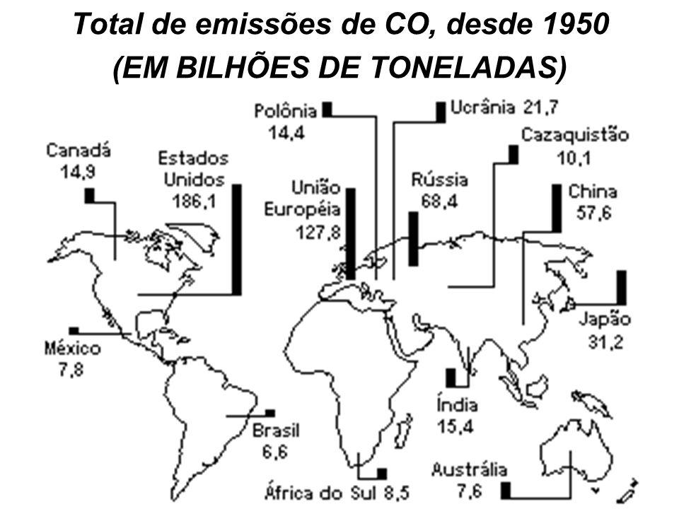 Quem são os maiores responsáveis? Países(%) 1EUA36,1 2Russia17,4 3Japão8,5 4Alemanha7,4 5Reino Unido4,3 6Canadá3,3 7Itália3,1 8Polônia3 9França2,7 10A