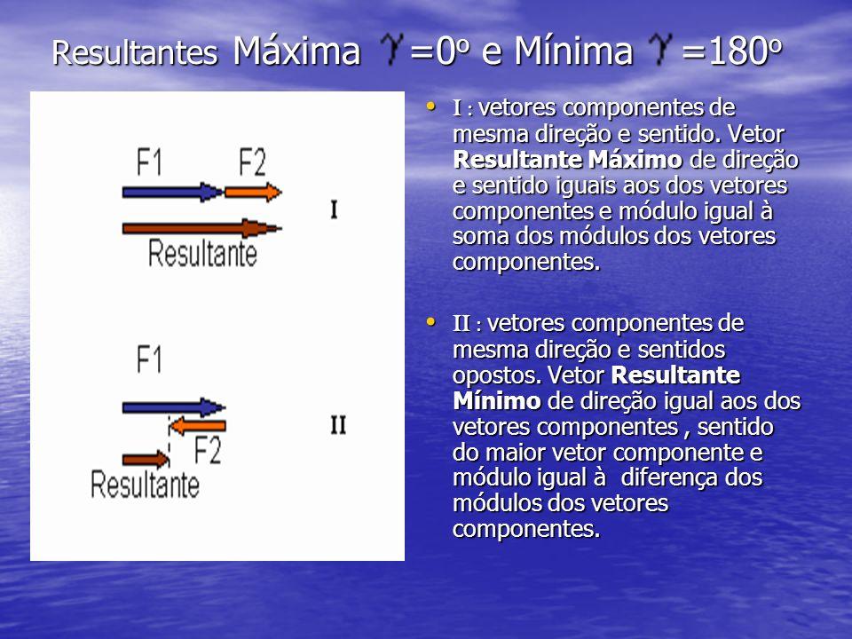 Resultantes Máxima =0 o e Mínima =180 o I : vetores componentes de mesma direção e sentido. Vetor Resultante Máximo de direção e sentido iguais aos do