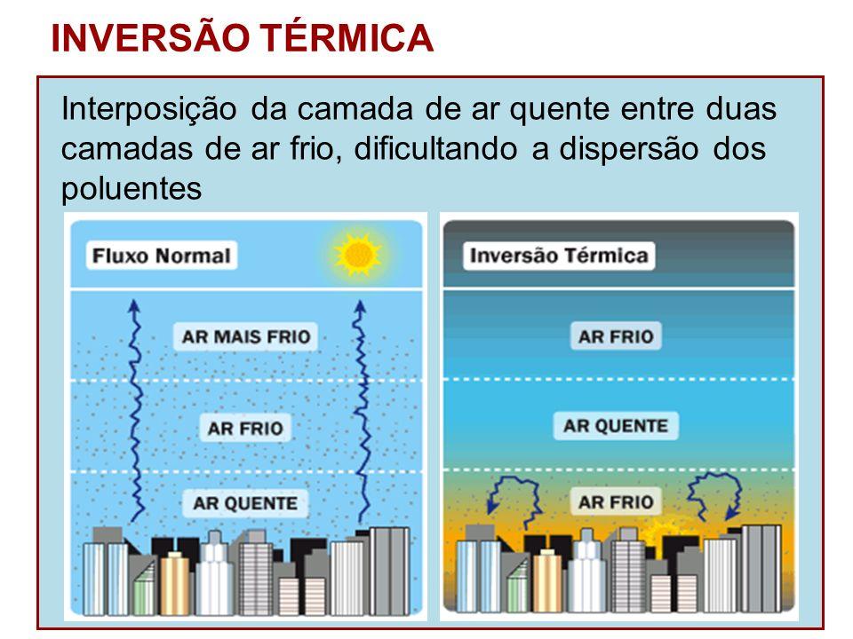 Interposição da camada de ar quente entre duas camadas de ar frio, dificultando a dispersão dos poluentes INVERSÃO TÉRMICA