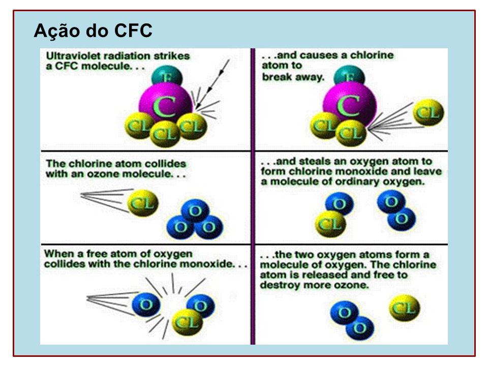 Ação do CFC