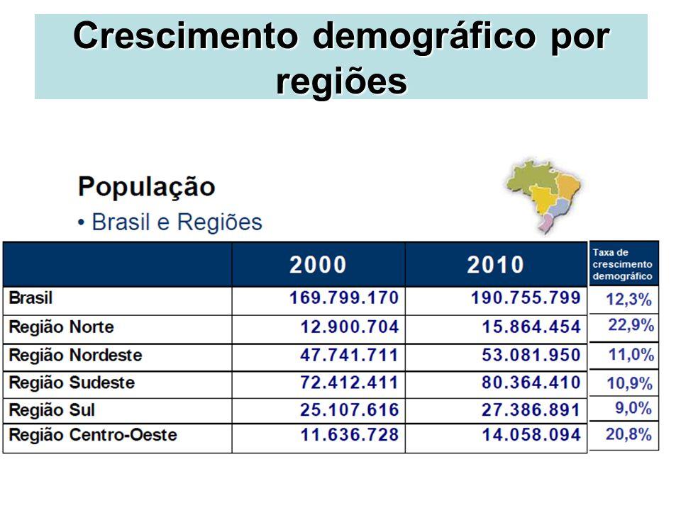 Crescimento demográfico por regiões