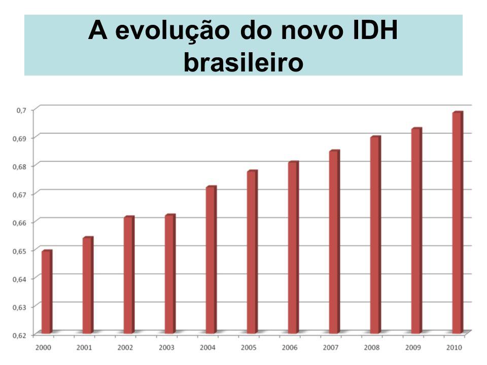 A evolução do novo IDH brasileiro