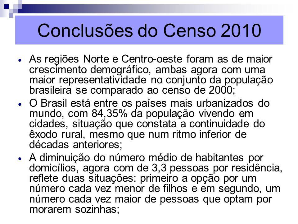 Conclusões do Censo 2010 As regiões Norte e Centro-oeste foram as de maior crescimento demográfico, ambas agora com uma maior representatividade no co