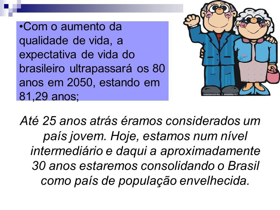 Com o aumento da qualidade de vida, a expectativa de vida do brasileiro ultrapassará os 80 anos em 2050, estando em 81,29 anos; Até 25 anos atrás éram