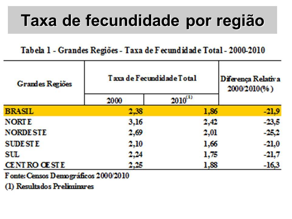 Taxa de fecundidade por região