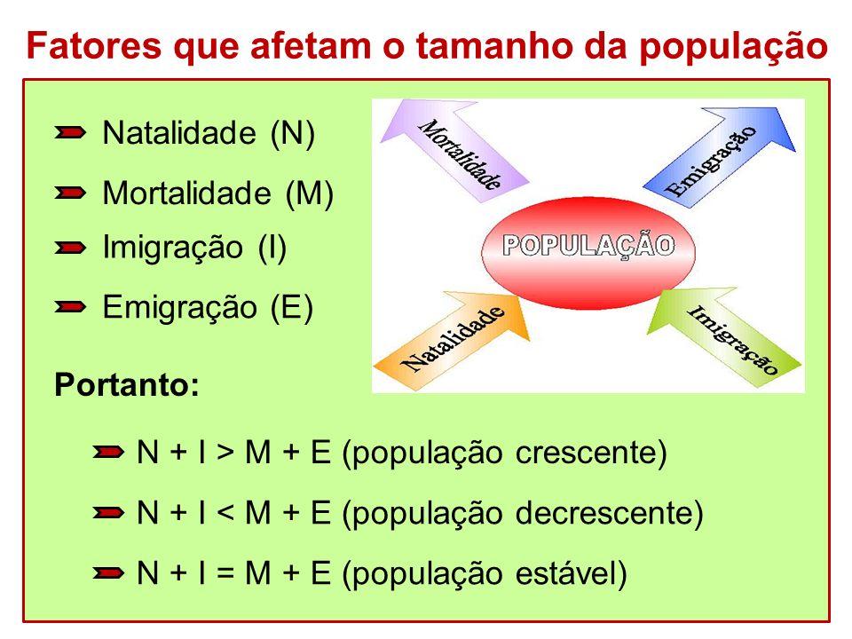 Natalidade (N) Fatores que afetam o tamanho da população Portanto: Mortalidade (M) Imigração (I) Emigração (E) N + I > M + E (população crescente) N +