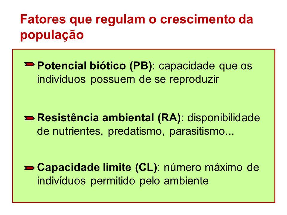 Fatores que regulam o crescimento da população Potencial biótico (PB): capacidade que os indivíduos possuem de se reproduzir Resistência ambiental (RA