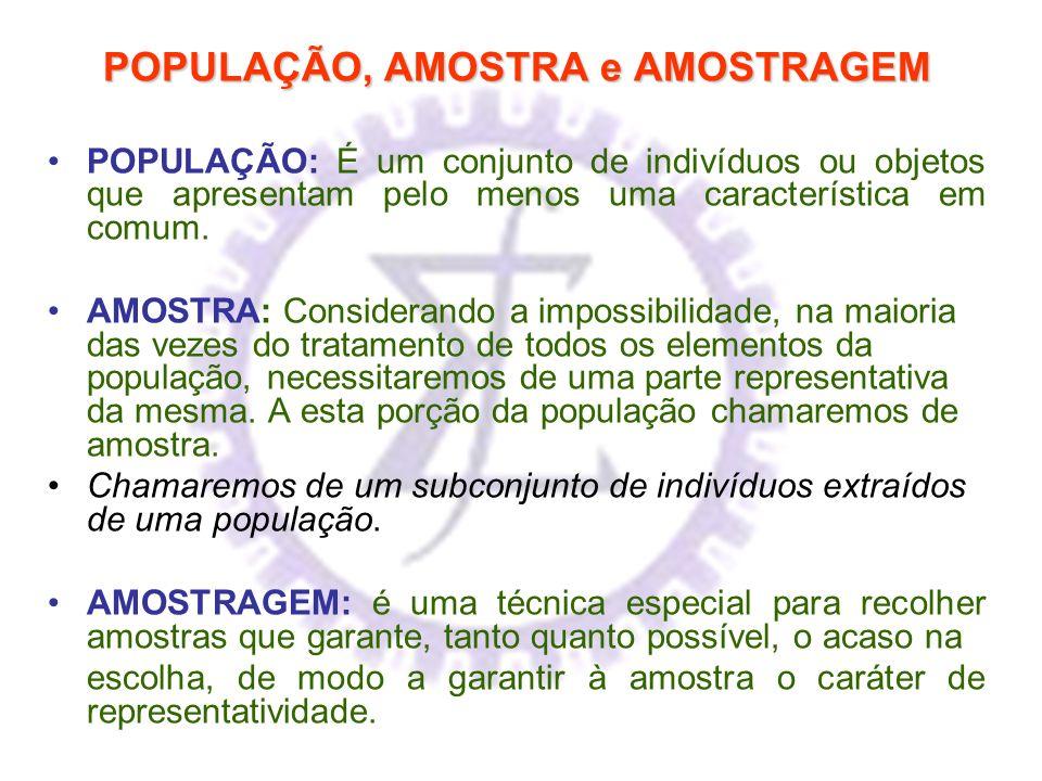 POPULAÇÃO, AMOSTRA e AMOSTRAGEM POPULAÇÃO: É um conjunto de indivíduos ou objetos que apresentam pelo menos uma característica em comum. AMOSTRA: Cons