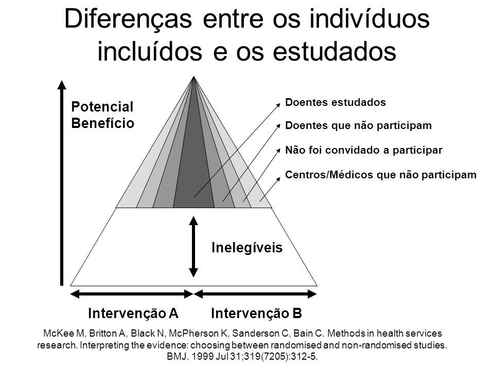 Intervenção BIntervenção A Potencial Benefício Inelegíveis Diferenças entre os indivíduos incluídos e os estudados Centros/Médicos que não participam