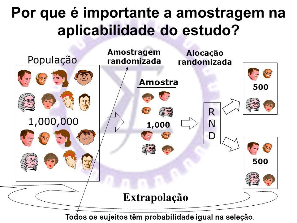População 1,000,000 1,000 Amostra Amostragem randomizada RNDRND 500 Alocação randomizada Extrapolação Por que é importante a amostragem na aplicabilid