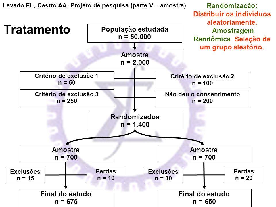 População estudada n = 50.000 Randomizados n = 1.400 Critério de exclusão 2 n = 100 Critério de exclusão 1 n = 50 Não deu o consentimento n = 200 Crit