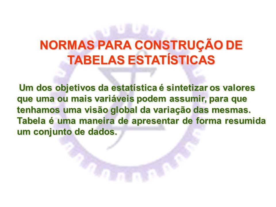 NORMAS PARA CONSTRUÇÃO DE TABELAS ESTATÍSTICAS Um dos objetivos da estatística é sintetizar os valores que uma ou mais variáveis podem assumir, para q