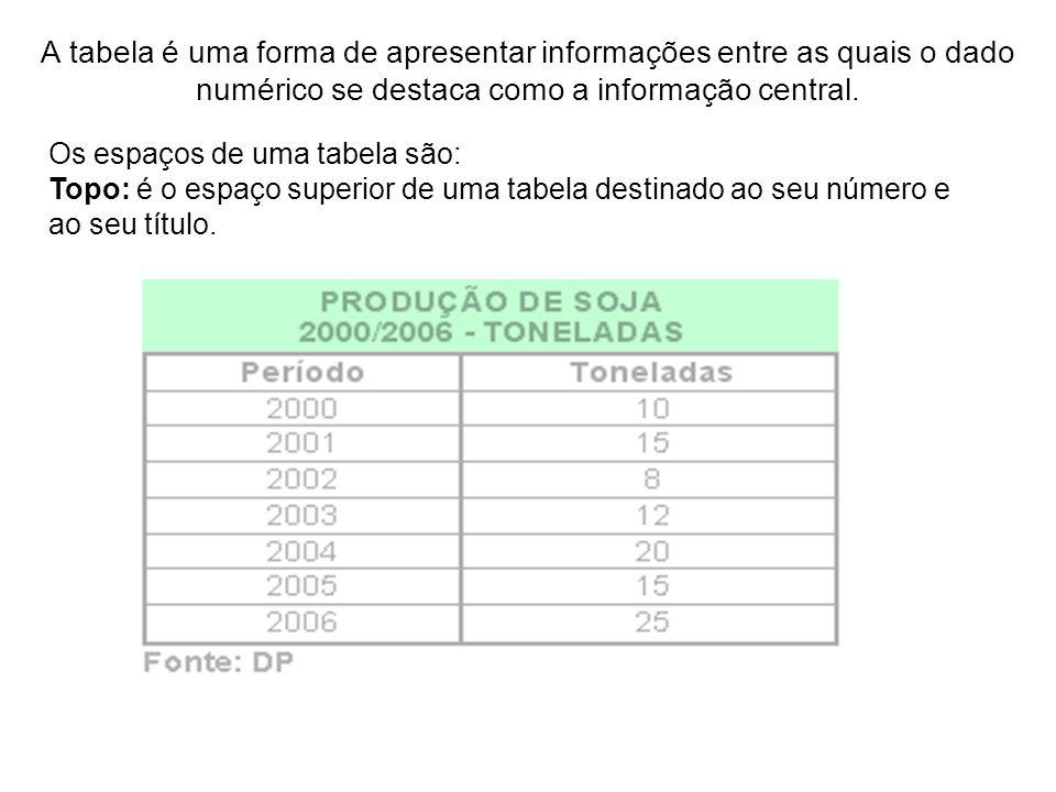 A tabela é uma forma de apresentar informações entre as quais o dado numérico se destaca como a informação central. Os espaços de uma tabela são: Topo