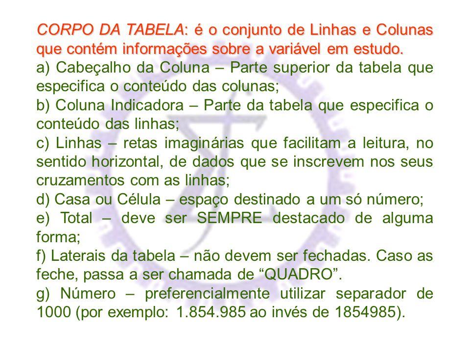 CORPO DA TABELA: é o conjunto de Linhas e Colunas que contém informações sobre a variável em estudo. a) Cabeçalho da Coluna – Parte superior da tabela