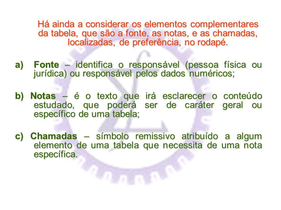 Há ainda a considerar os elementos complementares da tabela, que são a fonte, as notas, e as chamadas, localizadas, de preferência, no rodapé. a)Fonte